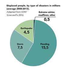 Displaced people, by type of disasters in millions (Zoi Environment Network) Tags: sdc nexus climate climatechange environment migration link connection graph graphic diagram chart disaster displace move people population demography flood earthquake storm catastrophe cataclysm extreme winter mudflow condition share part percentage piechart global world