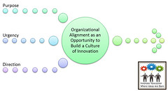 Innovate Vancouver - Org Culture as Foundation to Innovation Competencies (Innovate Vancouver) Tags: innovation changemanagement business nonprofits alignment vision