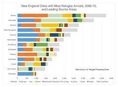 New England cities with most refugee arrivals, 2002-15, and leading source areas (Blake Gumprecht) Tags: chart refugees cities newengland immigrants leading arrivals immigraiton sourceareas