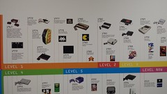 Video Game Timeline A
