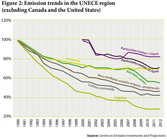 Emission trends in the UNECE region (Zoi Environment Network) Tags: chart fall ecology europe graphic air graph evolution gas plastic pollution diagram data change environment sulphur organic trend carbon curve statistic matter ammonia volatile monoxide reduction particulate tendency unece decrease