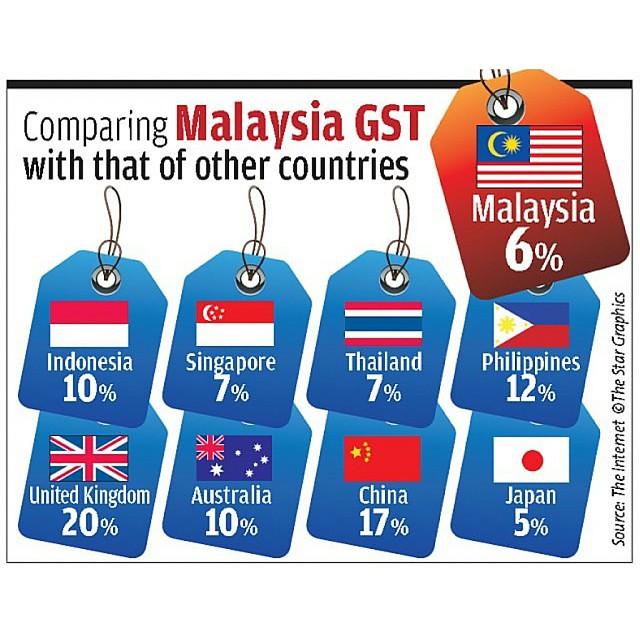 peratusan % GST di negara lain selain Malaysia 😉