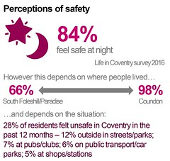 A safer city -- perceptions of safety -- Locally committed -- Council Plan 2015/16 end of year performance report (July 2016) | Coventry City Council (Coventry City Council) Tags: graphics councilplan performancereports performancemanagement coventrycitycouncil corporateplan localgovernment performancemeasures performance cv15rr coventry locallycommitted locallycommittedimprovingthequalityoflifeforcoventrypeople