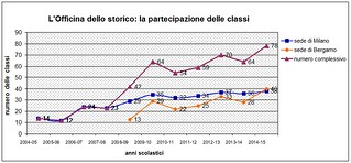 L'Officina dello storico: la partecipazione delle classi dal 2004 al 2015