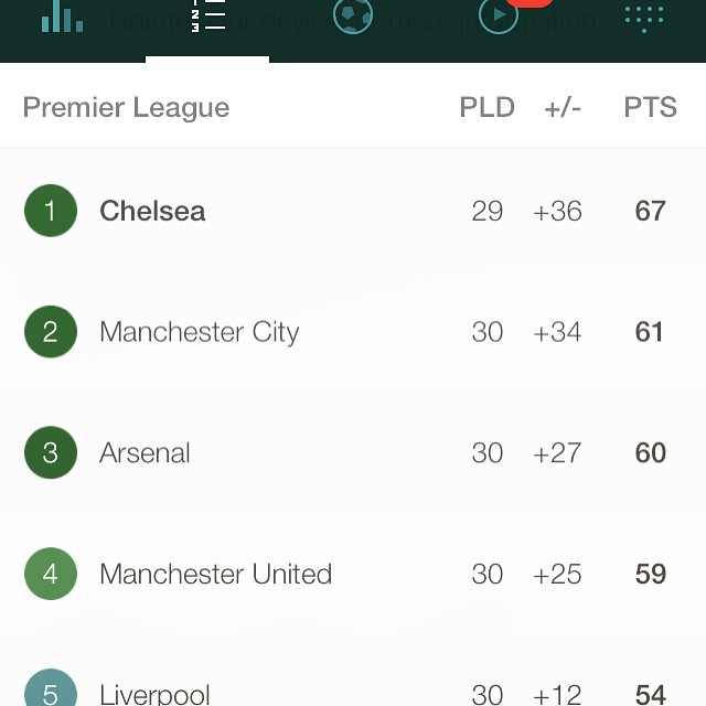 #2015 #english #premier #league #table
