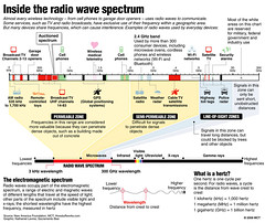 RADIO SPECTRUM (a Bay) Tags: 01000000 10000000 13000000 ace krtentertainmententertainment krtfeaturesfeatures krtlifestylelifestyle krtnationalnational krtsciencescience krtscitech krtworldworld leisure lif sci krt mctgraphic 04000000 04010008 04010009 04010010 cable ent fin krtbusinessbusiness krtintlbusiness krtmediamedia krtnamernorthamerica krtradioradio krttvtelevisiontv krtusbusiness pub satellite ususunitedstates 13002000 13010000 engineering krttechnologytechnology bandwidth broadcast cellphone channel electromagnetic frequency ghz gigahertz gps hertz infrared kilohertz light magnetic megahertz mhz microwave gammaray spectrum tv ultraviolet radiowave wavelength xray levine sacontributed 2008 krt2008