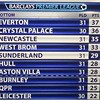 Bottom of the table.. #epl #premierleague