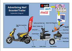 Nerf Advertising Scooter (pakreece kennedy) Tags: australian government nsw air force japanese defence german army labour liberals office state revenue wealth building new zealand general electric royal navy luftwaffe bae eurocopter eads company sikorsky technologies raytheon northrop grumman aerospace adi thales service rafael boeing casa honeywell ericsson dynamics defencesa tectonica nioa systems australia defcon group plasan land warfare edag mercedesbenz insupport entecho rohde scgwarz defence101 outdoor