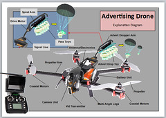 Advertising Drone Explanation Diagram (pakreece kennedy) Tags: australian government nsw air force japanese defence german army labour liberals office state revenue wealth building new zealand general electric royal navy luftwaffe bae eurocopter eads company sikorsky technologies raytheon northrop grumman aerospace adi thales service rafael boeing casa honeywell ericsson dynamics defencesa tectonica nioa systems australia defcon group plasan land warfare edag mercedesbenz insupport entecho rohde scgwarz defence101 outdoor