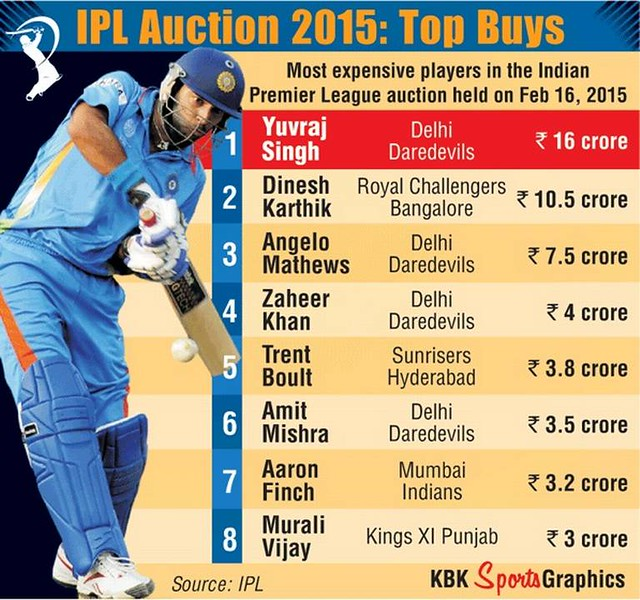ipl 2015 Fixtures and Auction Photos