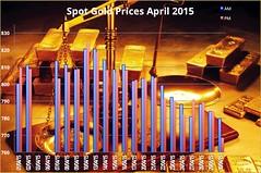 April Spot Gold Prices (kep19563) Tags: gold goldfix goldprice londongoldfix goldfixgbp sterlinggoldprice sterlinggoldfix goldfixing