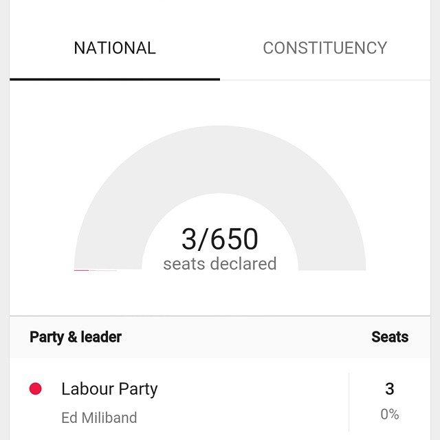 Way too early to mean much but good to have a visual source of information on the go. Thanks @google  #GoogleNow #UK #Election #ElectionDay #2015
