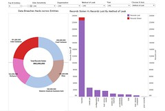 Data Breaches Hacks (Aishwarya Sivakumar) Tags: tableau visualisation data analytics