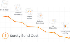 surety-bond-cost-factors (bryantsurety) Tags: surety suretybond suretybonds suretybondcost factors creditscore financialstatements
