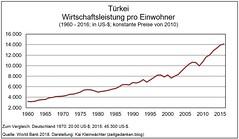 Tuerkei - Wirtschaftsleistung pro Einwohner - 1960 - 2016