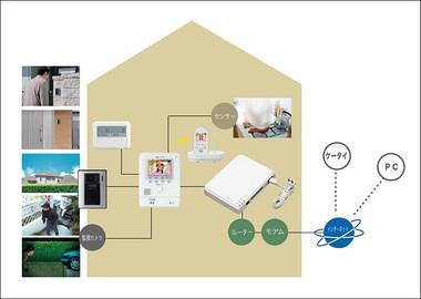 ITホームセキュリティサービスの写真