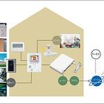 ホームセキュリティシステムの写真