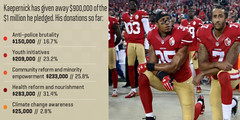 colin kapernick charity kneel (BIRDMAN Vegan Future) Tags: vegan animals food meat recipes cooking diet low carb protein foodie bacon healthy health