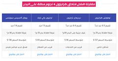 مقارنة 9 شقق فندقية في طرابزون ( مطلوبة ) وقريبة من الخدمات (Muqarene - مقارنة فنادق) Tags: فنادق فندق سياحة سفر حجوزات حجز اسعار مقارنة