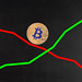 Bitcoin's big price movement