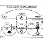 Clarence Larkin Charts(24)