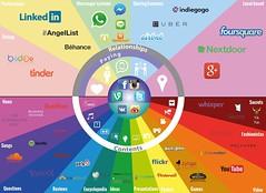 redes-sociales (Miguel Ángel Muñoz Serrano) Tags: