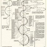 Walter Russell Chart (1)