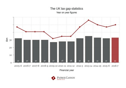 UK tax gap statistics bar chart