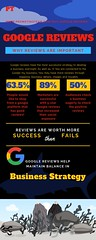 Google reviews importance infographic (John Isabel) Tags: infograph business ecommerce emarketing seo trending internet commerce marketing google