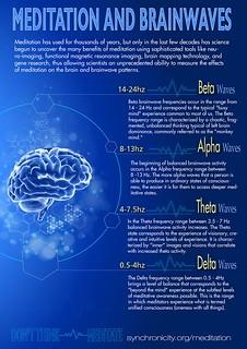 Brainwaves and Meditation