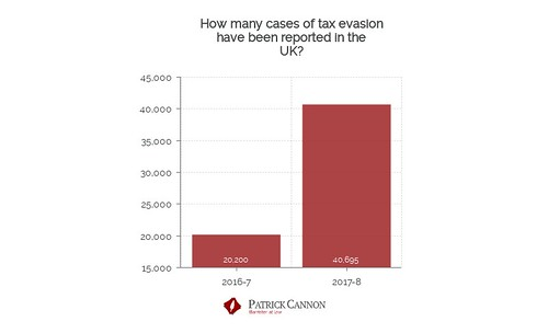 How many cases of tax evasion have been reported to the hotline in the UK?