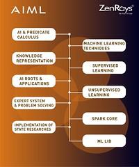 Best AI & Machine Learning Training Institute in Bangalore (Sirisha Pappuru) Tags: best it training bangalore artificial intelligence machine learning