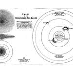 Clarence Larkin Charts(4)