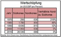 Wirtschaftskraft Nordkorea Suedkorea ab 1970