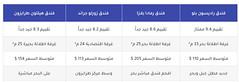 افضل 8 شقق مفروشة في طرابزون جديدة و مطلوبة (Muqarene - مقارنة فنادق) Tags: فنادق فندق سياحة سفر حجوزات حجز اسعار مقارنة