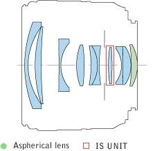 Canon EF35mm ƒ/2 IS USM | optical design