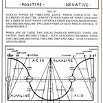 Walter Russell Chart (85)