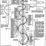 Walter Russell Chart (92)