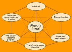 conceptos de algebra lineal (domenicaeloisaperezmorillo) Tags: algebra lineal