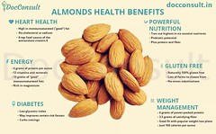 Almonds Health Benefits  Almonds contain lots of healthy fats, fiber, protein, magnesium and vitamin E. The health benefits of almonds include lower blood sugar levels, reduced blood pressure and lower cholesterol levels. They can also reduce hunger and p (DocConsult) Tags: instafood docconsult healthyfood bp fats fitness protein cholesterol bloodsugar instagood fiber homemade digitalhealth magnesium almonds vitamin dessert nuts weightloss healthy cashews bloodpressure breakfast diabetes chocolate
