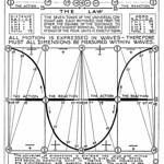 Walter Russell Chart (100)