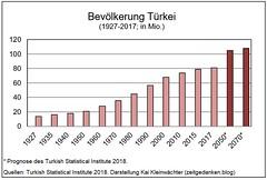 Bevoelkerung Tuerkei - 1927 - 2017 - 2070
