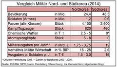 Militaer Suedkorea und Nordkorea