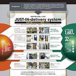 ジャストイン配送システムの写真