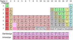 Періодична система хімічних елементів