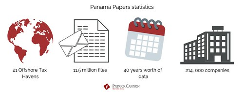 Infographic overview of the panama papers tax evasion case