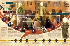 Alguns fatos importantes da vida do Imam Ali – O Dia da Casa (Arresala - Centro Islâmico no Brasil) Tags: islam islã islâmico islamic ali arresala arte infográficos hossein hussein história muçulmanos muçulmanas muslim mohammed maomé mohammad mecca