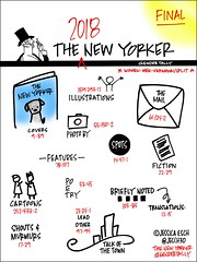 2018 New Yorker Gender Tally: Final (jeschnotes) Tags: fem2 gender thenewyorker jessicaesch esch genderavenger media mediastudies tally newyorker womenwhodraw