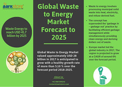 Global Waste to Energy Market by technology, by regional Forecast to 2025 _ Aarkstore.com (charanjitaark) Tags: globalwastetoenergymarket wastetoenergymarket wastetoenergymarketsize energyandpowermarketresearch renewablemarketresearchreports