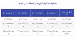 أفخم 5 فنادق باكو على البحر ( رووعة ) ومصنّفة بجدول لهذا العام (Muqarene - مقارنة فنادق) Tags: فنادق فندق سياحة سفر حجوزات حجز اسعار مقارنة